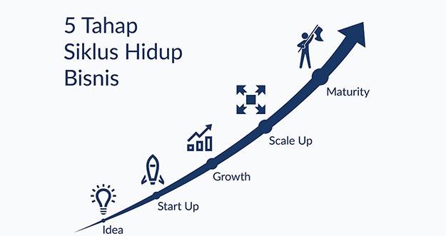 5 Tahapan Siklus Bisnis