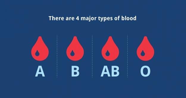 Ini Resiko Penyakit Yang Berkaitan Dengan Golongan Darah